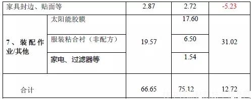 中国热熔胶粘剂市场分析报告